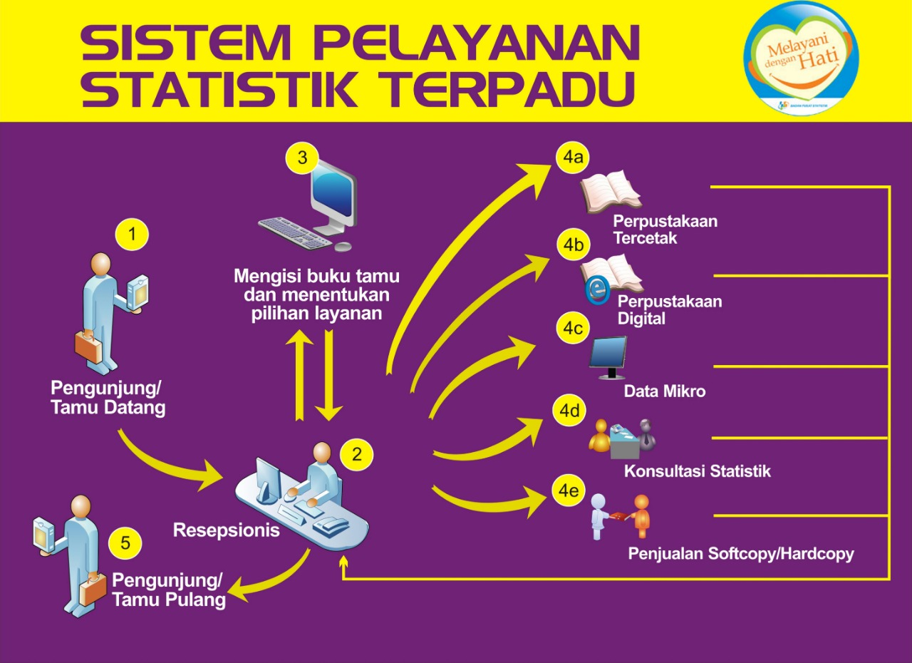 Alur Sistem Pelayanan Statistik Terpadu